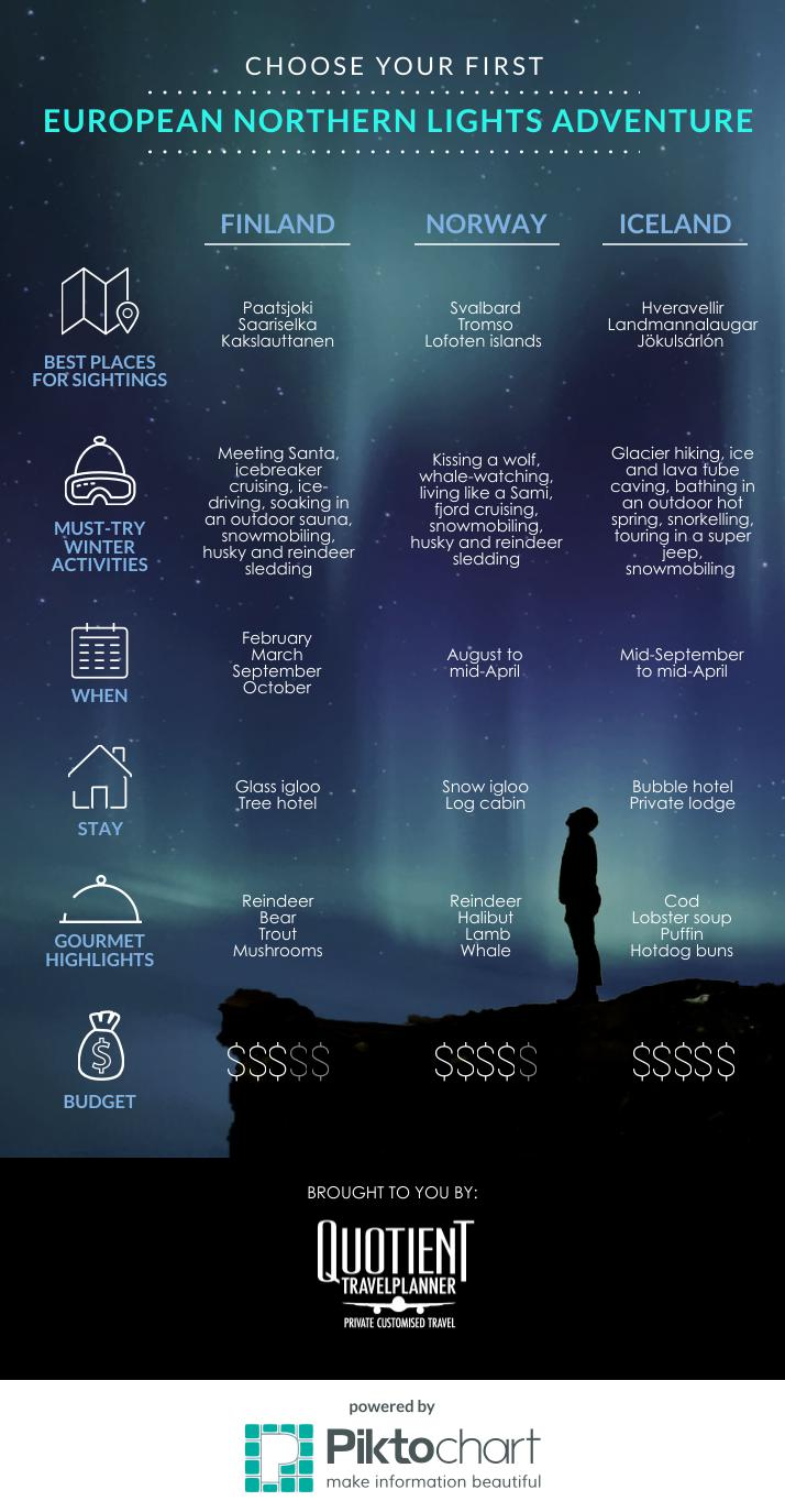 Infographic: A side-by-side comparison of Northern Lights in Finland, Norway and Iceland